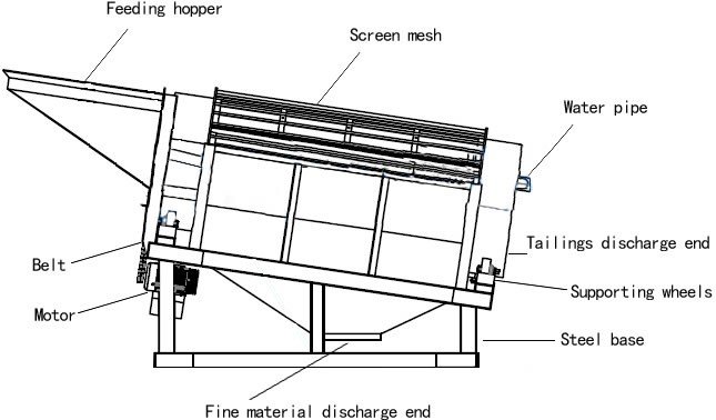 rotary screen  drum screen